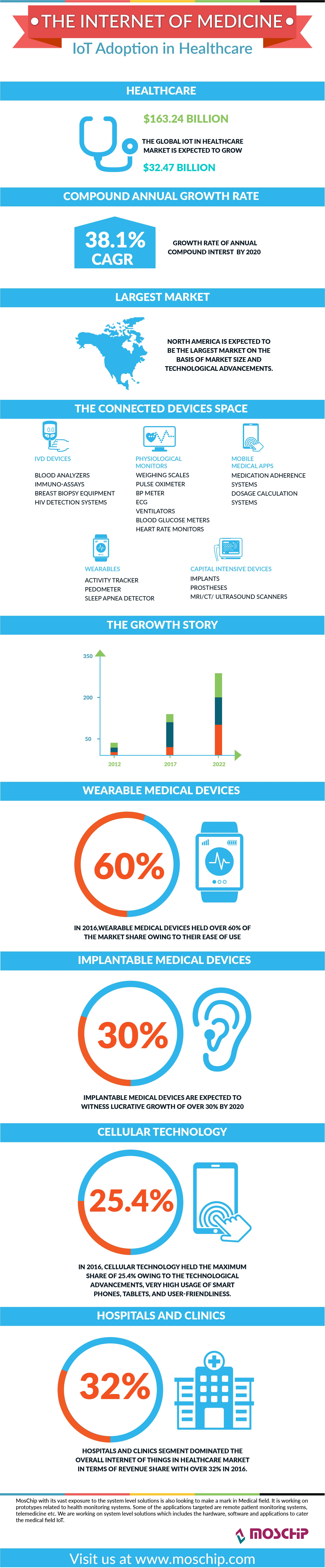 The Internet of Medicine-IoT Adoption in Healthcare