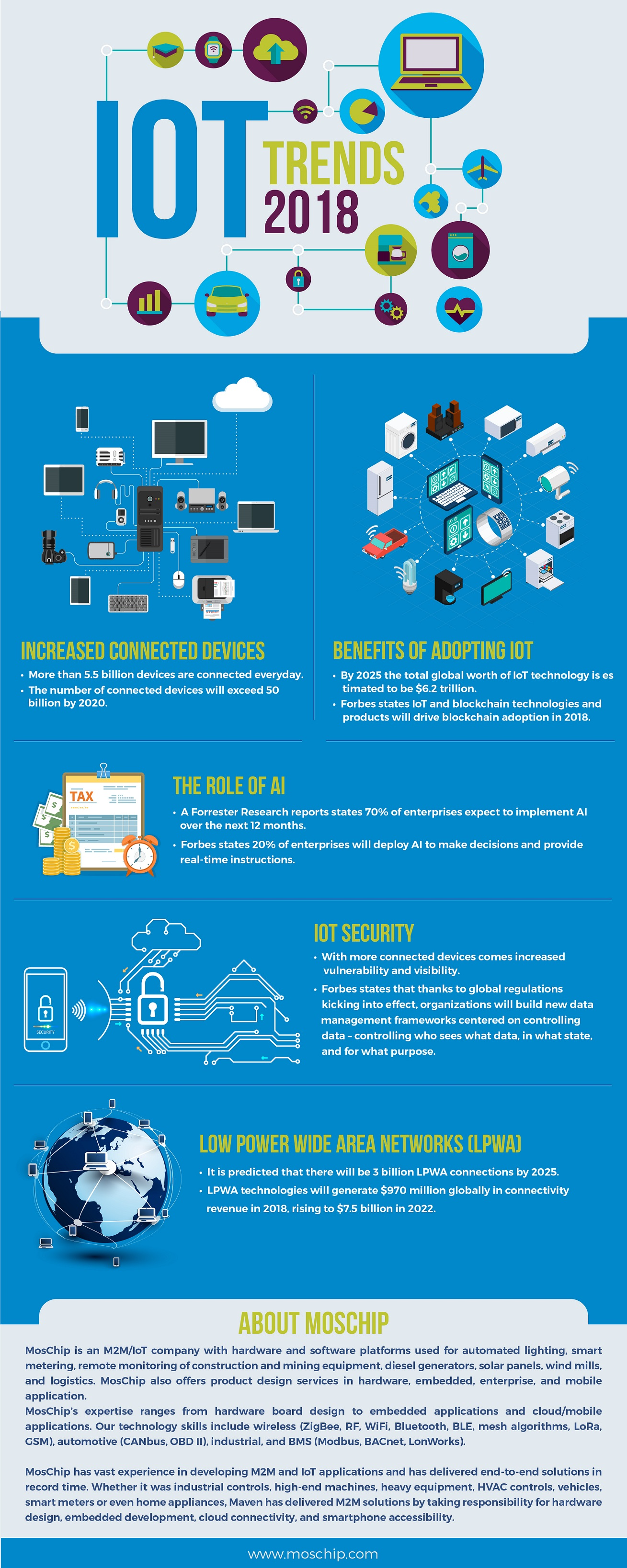 Top IOT Trends Transforming Business in 2018 Infographic