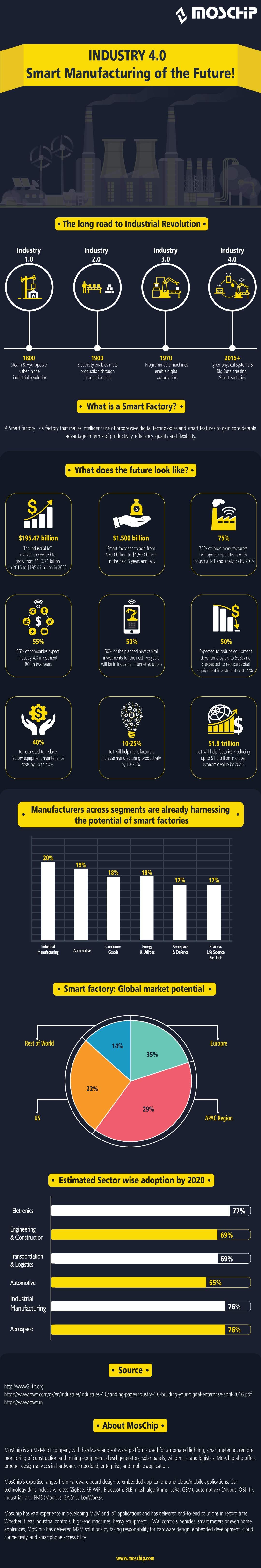Smart Factories infographics