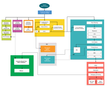 ASIC FLOW CHART