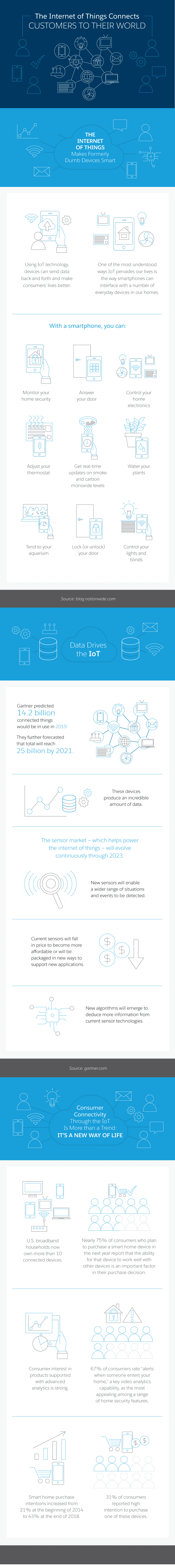 the-internet-of-things-connects-customers-to-their-world